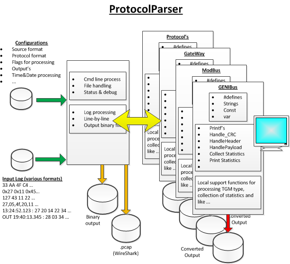 Article Images: protocolparseroverview.png